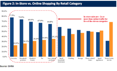 wine article This Chart Shows Why Amazon Needs To Grow Its Physical Retail Presence